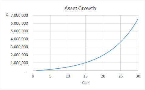 Minimalism Salary Growth to Millionaire