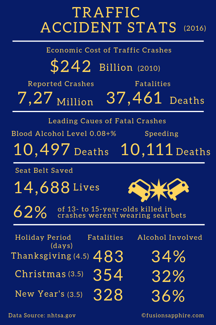 Traffic Accident Stats save money during the holiday season