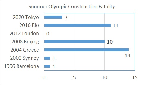 Olympic Construction Fatality